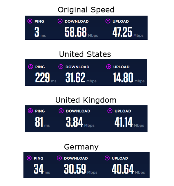 Nordvpn download speed slow