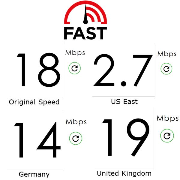 avast-secureline-speed-fastcom