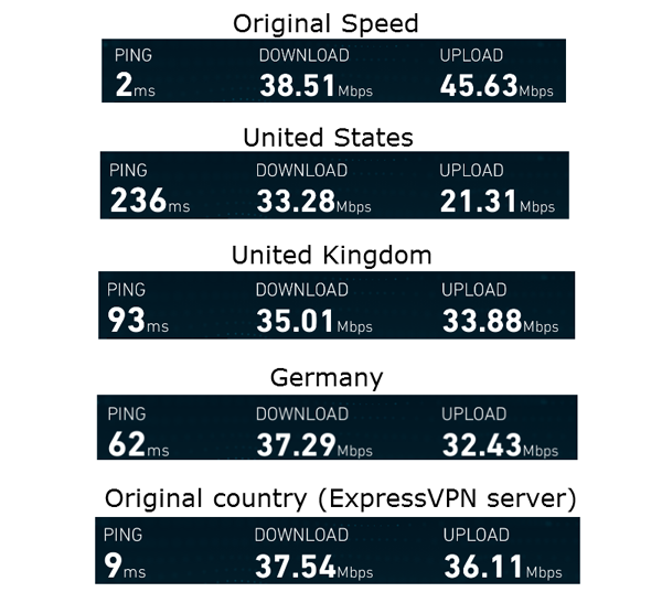 expressvpn-ios-speed-test-best-vpn