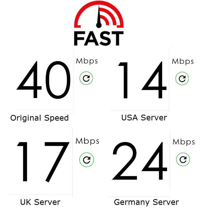 free-tunnelbear-fastcom-test