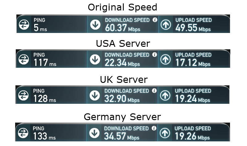 free-tunnelbear-speedtest