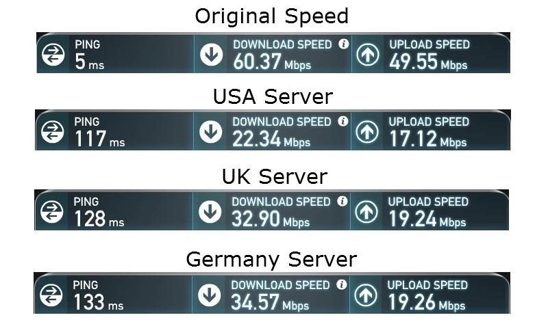 free-tunnelbear-speedtest