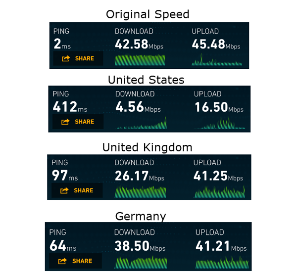 nord-vpn-provider-mobile-speed
